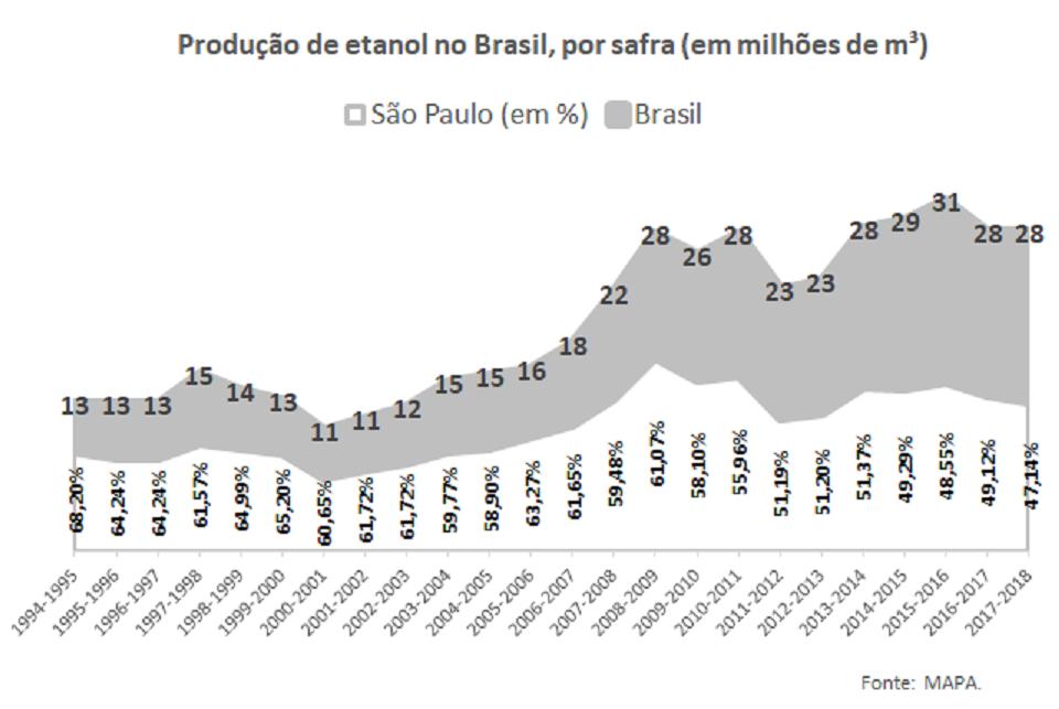 Gráfico de produção total de Etanol no Brasil